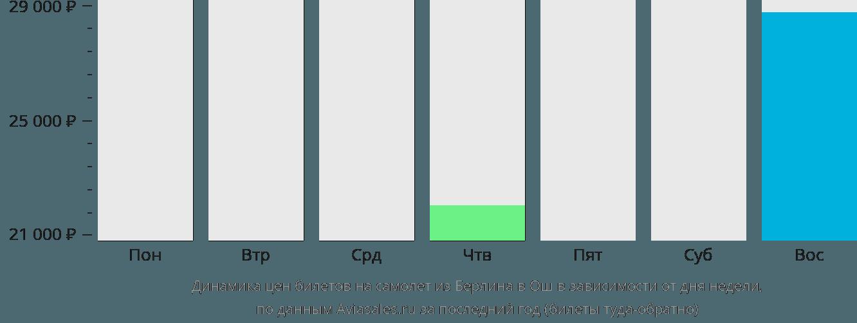 Динамика цен билетов на самолет из Берлина в Ош в зависимости от дня недели