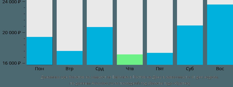 Динамика цен билетов на самолет из Берлина в Ростов-на-Дону в зависимости от дня недели