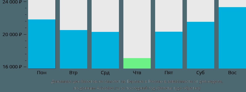 Динамика цен билетов на самолет из Берлина в Россию в зависимости от дня недели
