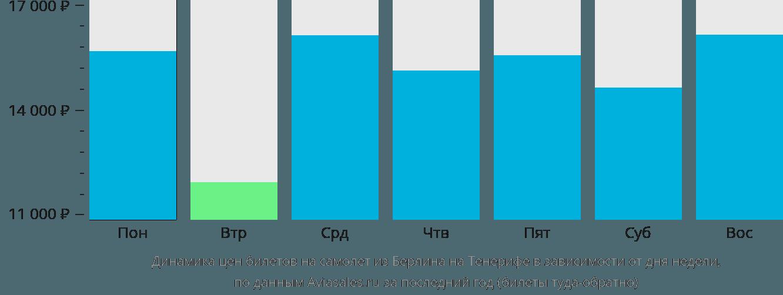 Динамика цен билетов на самолёт из Берлина на Тенерифе в зависимости от дня недели