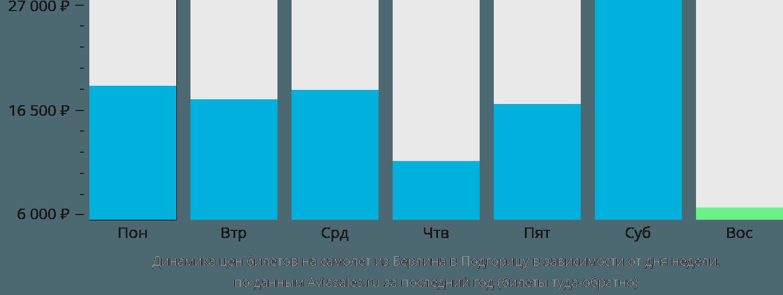 Динамика цен билетов на самолет из Берлина в Подгорицу в зависимости от дня недели