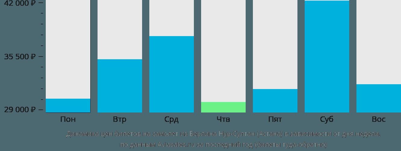 Динамика цен билетов на самолет из Берлина в Астану в зависимости от дня недели