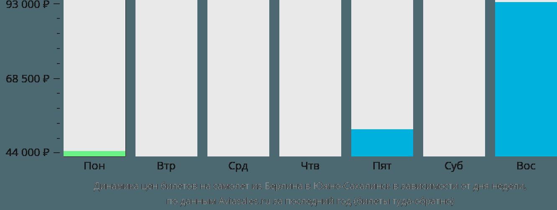 Динамика цен билетов на самолет из Берлина в Южно-Сахалинск в зависимости от дня недели