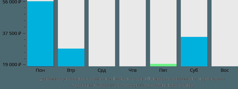 Динамика цен билетов на самолет из Белфаста в Санкт-Петербург в зависимости от дня недели