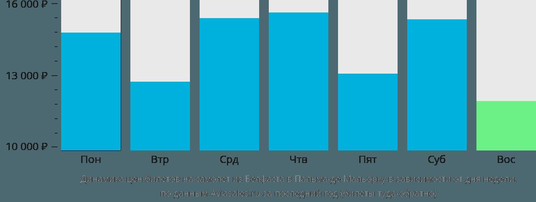Динамика цен билетов на самолет из Белфаста в Пальма-де-Майорку в зависимости от дня недели