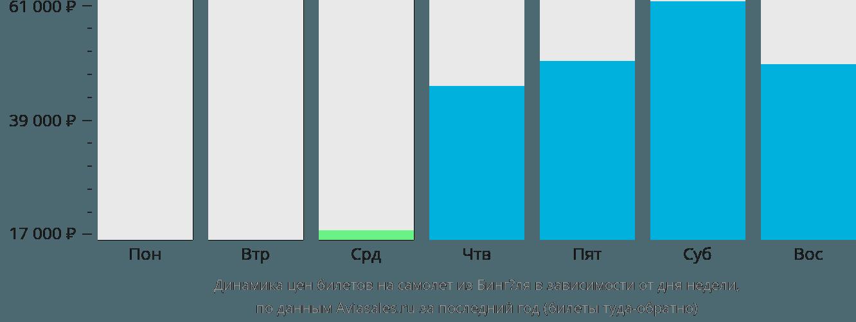 Динамика цен билетов на самолёт из Бингёля в зависимости от дня недели