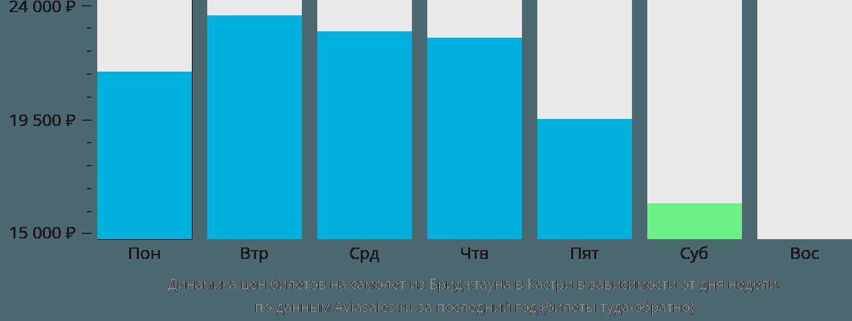 Динамика цен билетов на самолет из Бриджтауна в Кастри в зависимости от дня недели