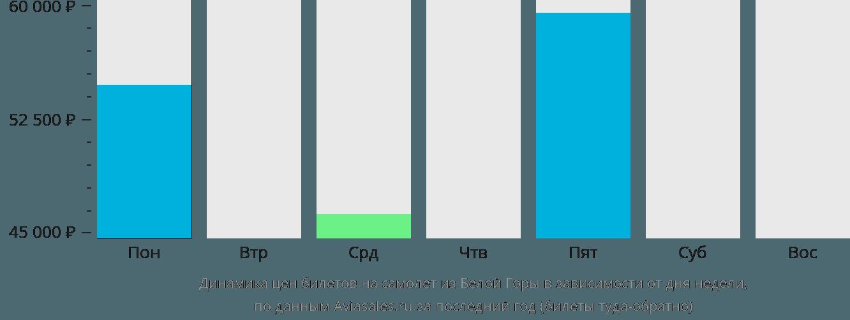 Динамика цен билетов на самолёт из Белой Горы в зависимости от дня недели