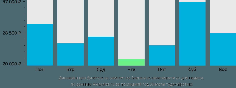 Динамика цен билетов на самолет из Бергена в зависимости от дня недели