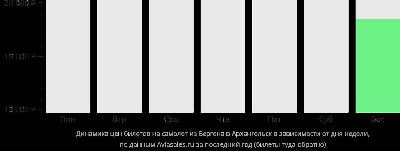 Динамика цен билетов на самолет из Бергена в Архангельск в зависимости от дня недели