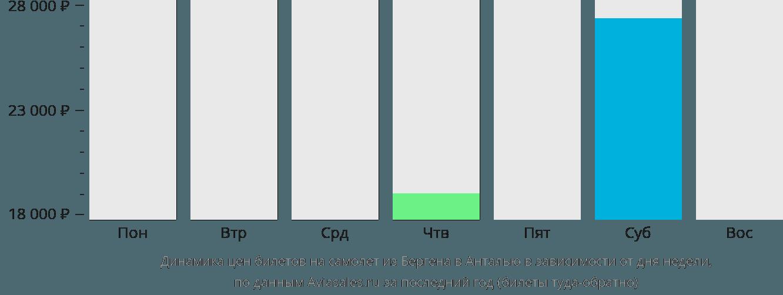 Динамика цен билетов на самолет из Бергена в Анталью в зависимости от дня недели