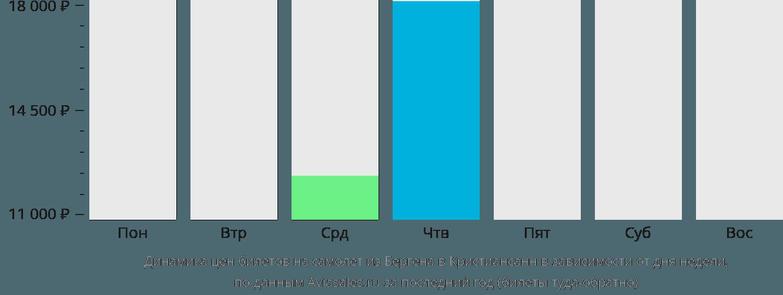 Динамика цен билетов на самолет из Бергена в Кристиансанн в зависимости от дня недели