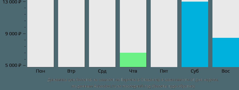 Динамика цен билетов на самолет из Бергена в Ставангер в зависимости от дня недели