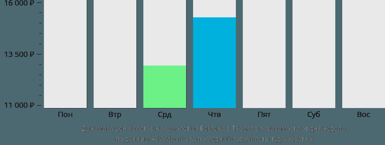 Динамика цен билетов на самолёт из Бергена в Тромсё в зависимости от дня недели