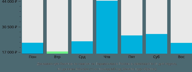 Динамика цен билетов на самолёт из Бирмингема в Россию в зависимости от дня недели