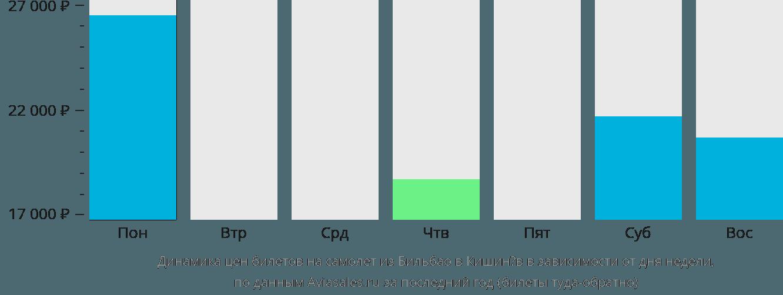 Динамика цен билетов на самолёт из Бильбао в Кишинёв в зависимости от дня недели