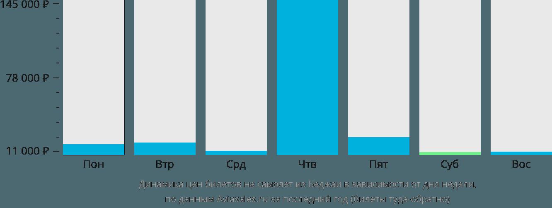 Динамика цен билетов на самолет из Беджаи в зависимости от дня недели