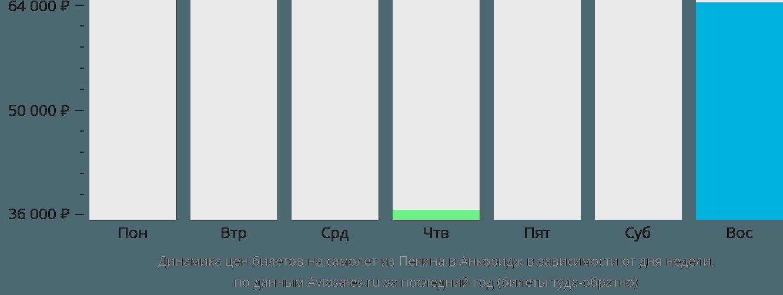 Динамика цен билетов на самолёт из Пекина в Анкоридж в зависимости от дня недели