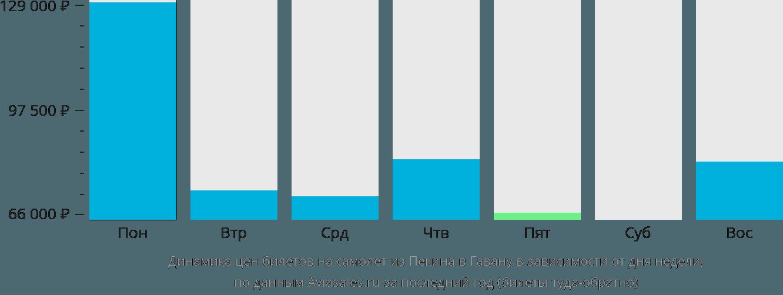 Динамика цен билетов на самолет из Пекина в Гавану в зависимости от дня недели