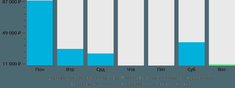 Динамика цен билетов на самолёт из Пекина в Вьетнам в зависимости от дня недели