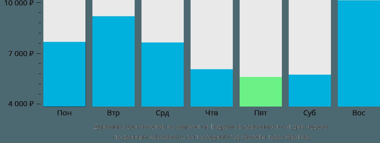 Динамика цен билетов на самолет из Бодрума в зависимости от дня недели
