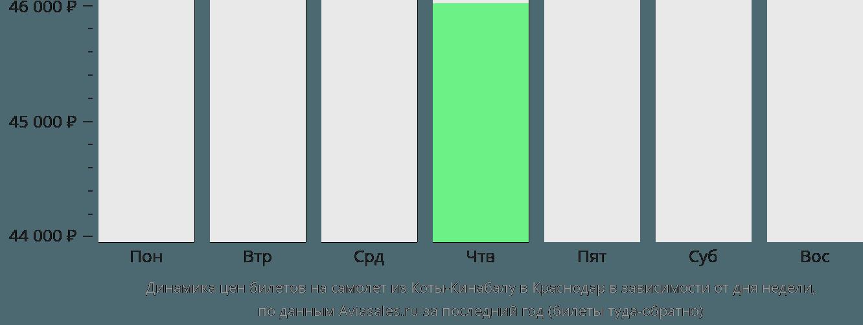 Динамика цен билетов на самолет из Коты-Кинабалу в Краснодар в зависимости от дня недели