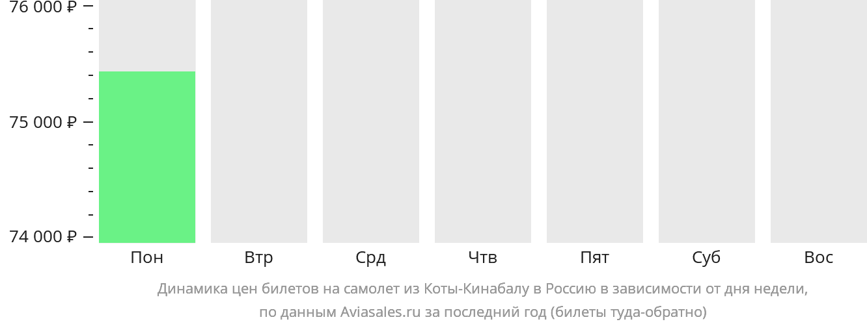 Динамика цен билетов на самолет из Коты-Кинабалу в Россию в зависимости от дня недели
