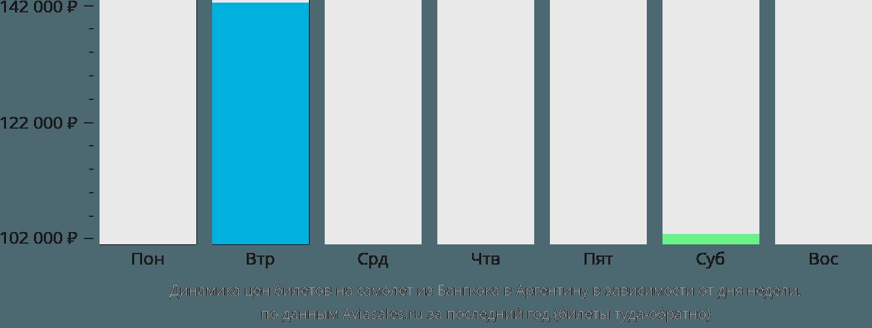 Динамика цен билетов на самолет из Бангкока в Аргентину в зависимости от дня недели