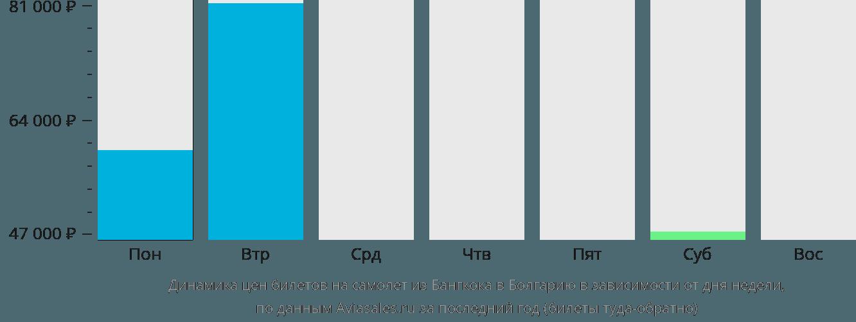 Динамика цен билетов на самолет из Бангкока в Болгарию в зависимости от дня недели