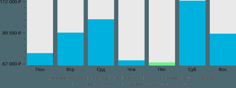 Динамика цен билетов на самолет из Бангкока в Канаду в зависимости от дня недели