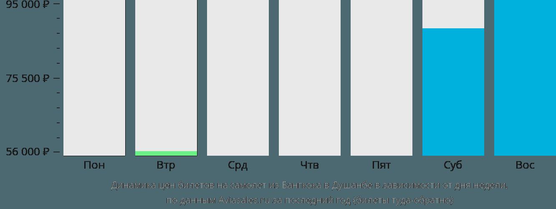 Динамика цен билетов на самолет из Бангкока в Душанбе в зависимости от дня недели
