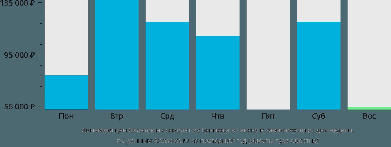 Динамика цен билетов на самолет из Бангкока в Гавану в зависимости от дня недели
