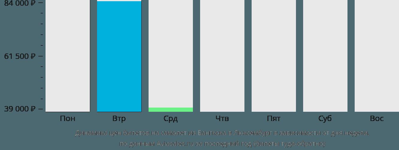 Динамика цен билетов на самолет из Бангкока в Люксембург в зависимости от дня недели