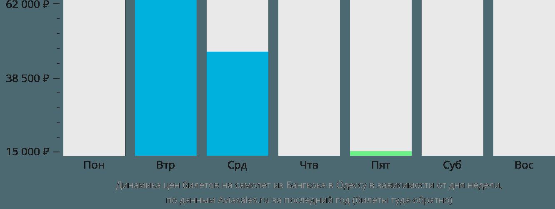 Динамика цен билетов на самолет из Бангкока в Одессу в зависимости от дня недели