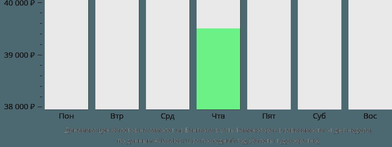 Динамика цен билетов на самолет из Бангкока в Усть-Каменогорск в зависимости от дня недели