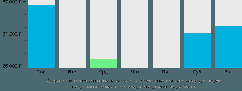 Динамика цен билетов на самолёт из Болоньи в Челябинск в зависимости от дня недели