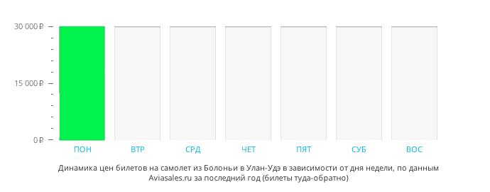 Динамика цен билетов на самолет из Болоньи в Улан-Удэ в зависимости от дня недели