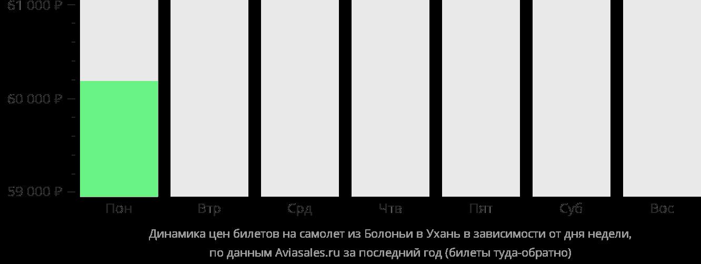 Динамика цен билетов на самолет из Болоньи в Ухань в зависимости от дня недели