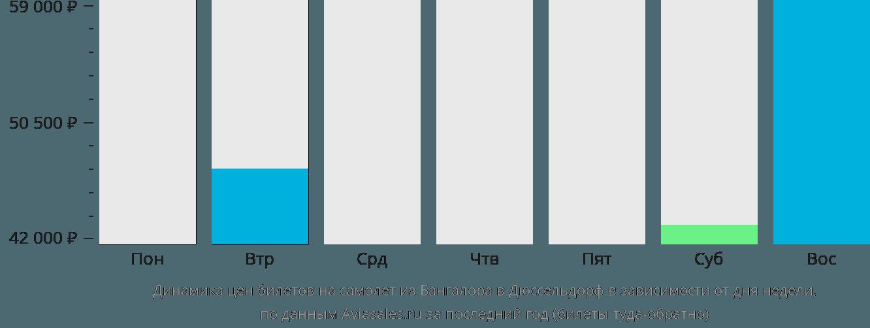 Динамика цен билетов на самолет из Бангалора в Дюссельдорф в зависимости от дня недели