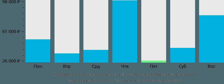 Динамика цен билетов на самолет из Блантайра в зависимости от дня недели