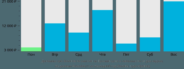 Динамика цен билетов на самолёт из Буонметхуота в зависимости от дня недели