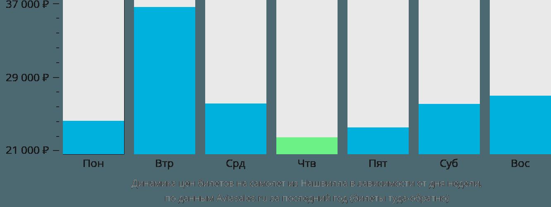 Динамика цен билетов на самолет из Нашвилла в зависимости от дня недели
