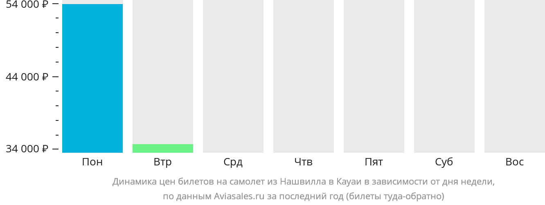 Динамика цен билетов на самолет из Нашвилла в Кауаи в зависимости от дня недели