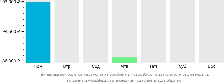 Динамика цен билетов на самолет из Брисбена в Новосибирск в зависимости от дня недели