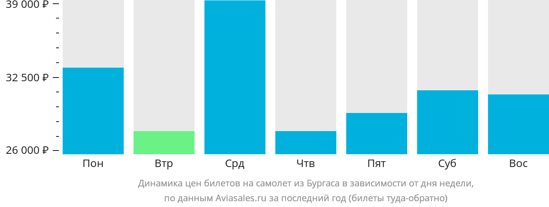 Динамика цен билетов на самолёт из Бургаса в зависимости от дня недели