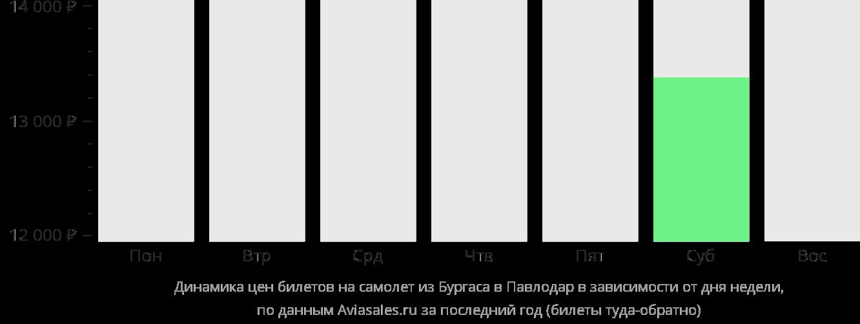 Динамика цен билетов на самолет из Бургаса в Павлодар в зависимости от дня недели