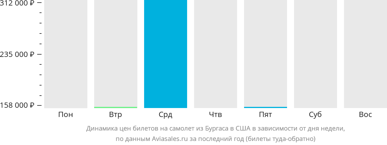 Динамика цен билетов на самолет из Бургаса в США в зависимости от дня недели