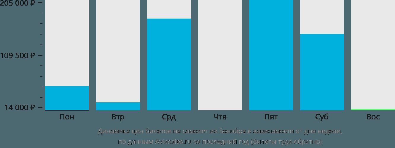 Динамика цен билетов на самолет из Бонэйра в зависимости от дня недели