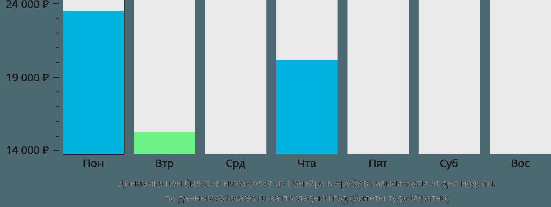 Динамика цен билетов на самолет из Бонэйра в Арубу в зависимости от дня недели