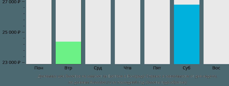 Динамика цен билетов на самолет из Бостона в Колорадо-Спрингс в зависимости от дня недели